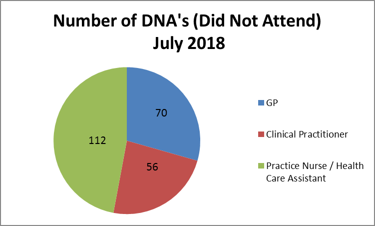 number of did not attends July 2018